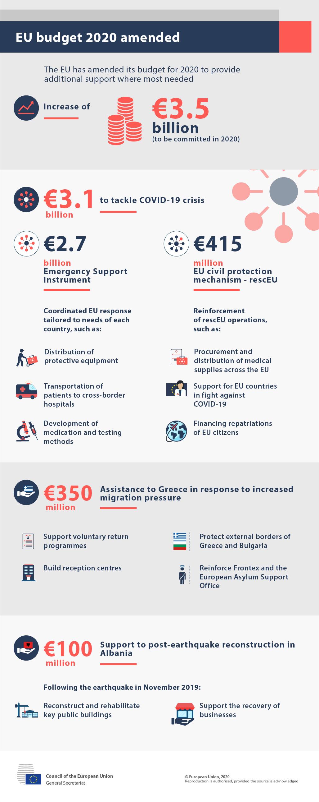 EU budget 2020